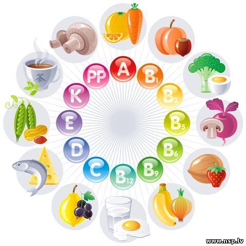 abcde vitamin